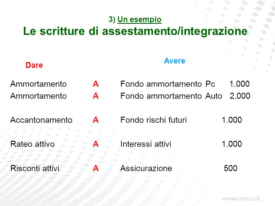 www.cineca.it 3) Un esempio Le scritture di assestamento/integrazione Ammortamento A Fondo ammortamento Pc 1.000 Ammortamento A Fondo ammortamento Aut