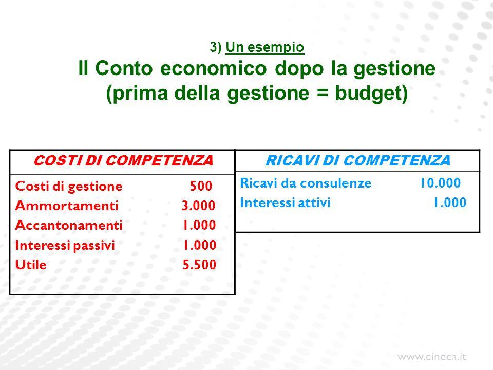 www.cineca.it 3) Un esempio Il Conto economico dopo la gestione (prima della gestione = budget) COSTI DI COMPETENZA Costi di gestione 500 Ammortamenti