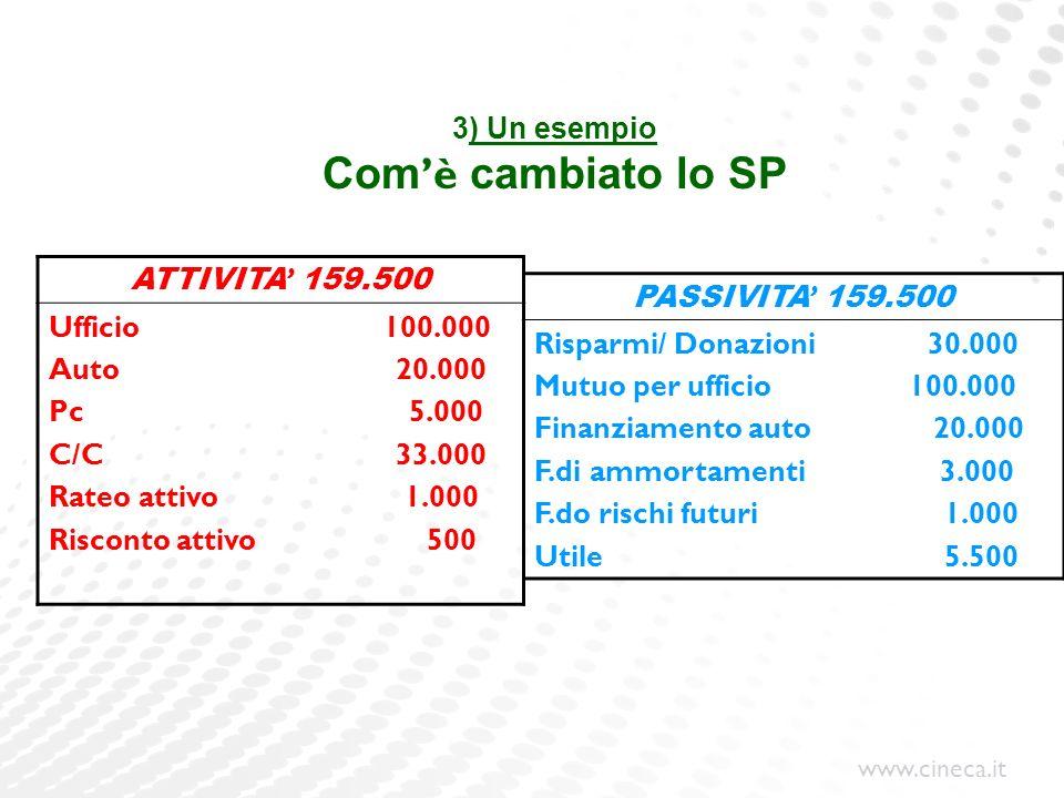 www.cineca.it 3) Un esempio Com è cambiato lo SP ATTIVITA 159.500 Ufficio 100.000 Auto 20.000 Pc 5.000 C/C 33.000 Rateo attivo 1.000 Risconto attivo 5