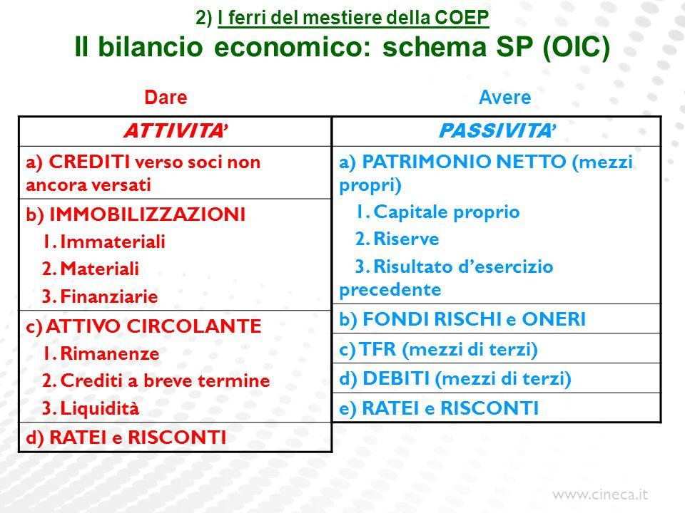 www.cineca.it 2) I ferri del mestiere della COEP Il bilancio economico: schema SP (OIC) ATTIVITA a) CREDITI verso soci non ancora versati b) IMMOBILIZ