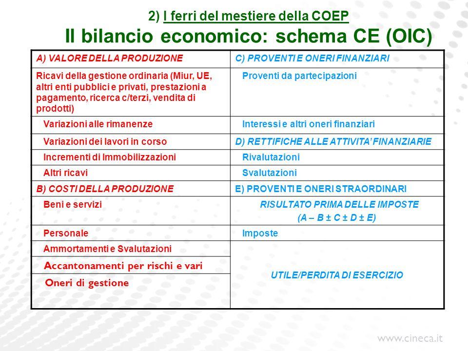 www.cineca.it 2) I ferri del mestiere della COEP Il bilancio economico: schema CE (OIC) A) VALORE DELLA PRODUZIONEC) PROVENTI E ONERI FINANZIARI Ricav