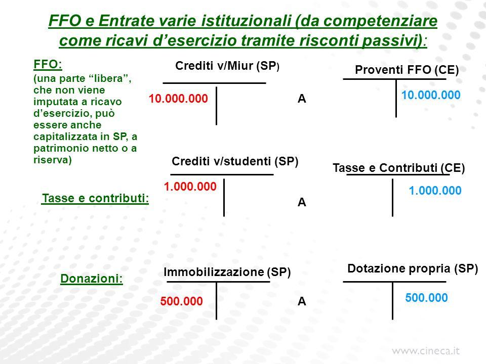 www.cineca.it FFO e Entrate varie istituzionali (da competenziare come ricavi desercizio tramite risconti passivi): Crediti v/Miur (SP ) Tasse e contr