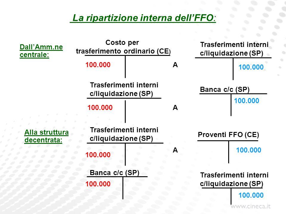 www.cineca.it La ripartizione interna dellFFO: Costo per trasferimento ordinario (CE ) Alla struttura decentrata: Banca c/c (SP) A A A 100.000 DallAmm