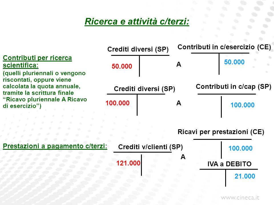 www.cineca.it Ricerca e attività c/terzi: Crediti diversi (SP) Prestazioni a pagamento c/terzi: Crediti diversi (SP) Contributi in c/cap (SP) Crediti