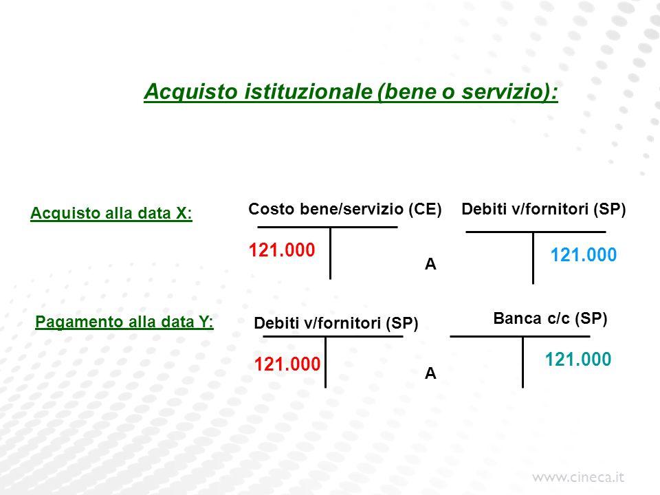 www.cineca.it Acquisto istituzionale (bene o servizio): Costo bene/servizio (CE) Pagamento alla data Y: Debiti v/fornitori (SP) Banca c/c (SP) Debiti