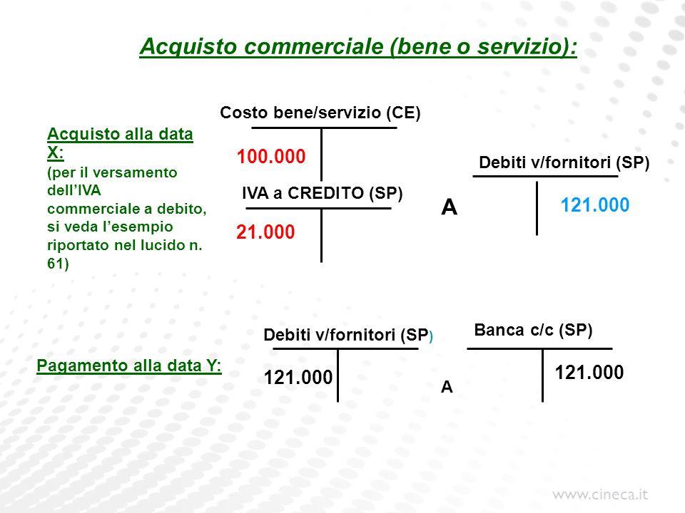 www.cineca.it Acquisto commerciale (bene o servizio): Costo bene/servizio (CE) Pagamento alla data Y: Debiti v/fornitori (SP ) Banca c/c (SP) Debiti v