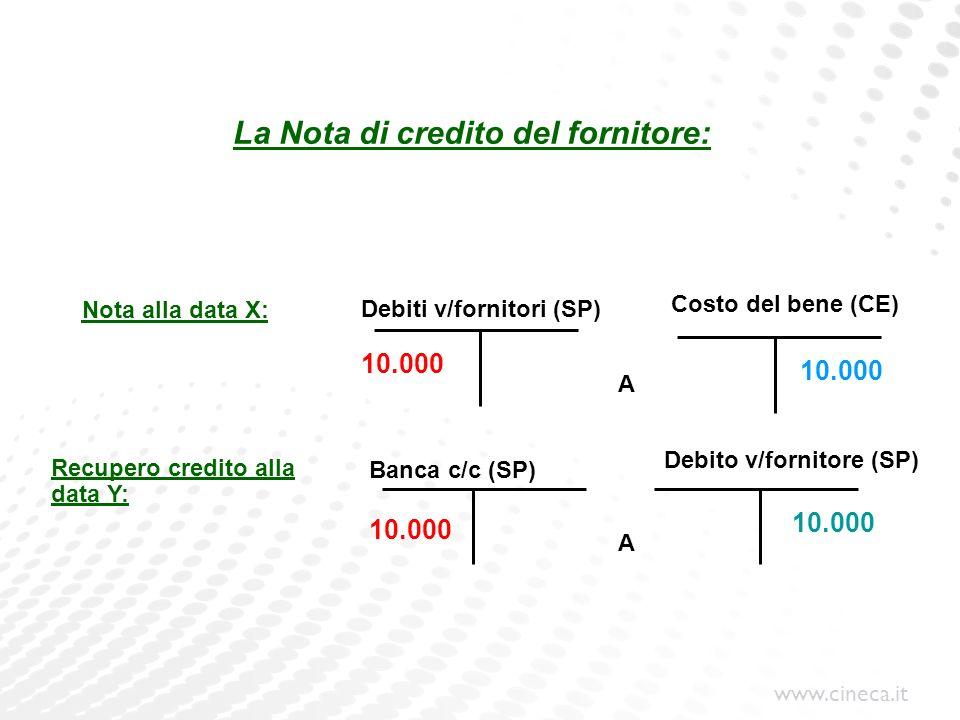 www.cineca.it La Nota di credito del fornitore: Debiti v/fornitori (SP) Recupero credito alla data Y: Banca c/c (SP) Debito v/fornitore (SP) Costo del