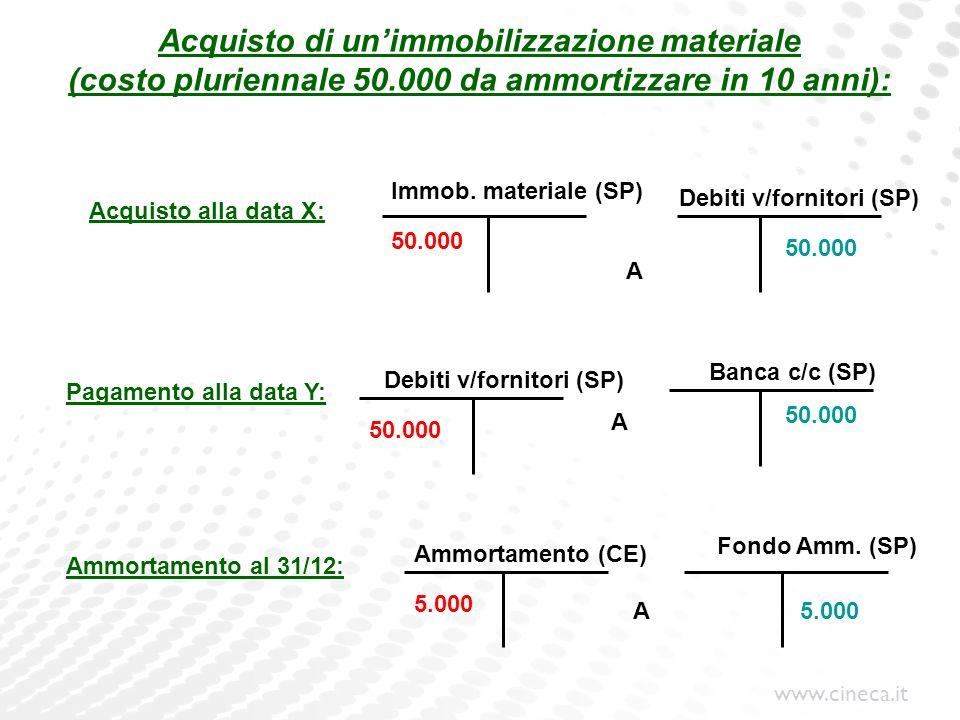 www.cineca.it Acquisto di unimmobilizzazione materiale (costo pluriennale 50.000 da ammortizzare in 10 anni): Immob. materiale (SP) Pagamento alla dat
