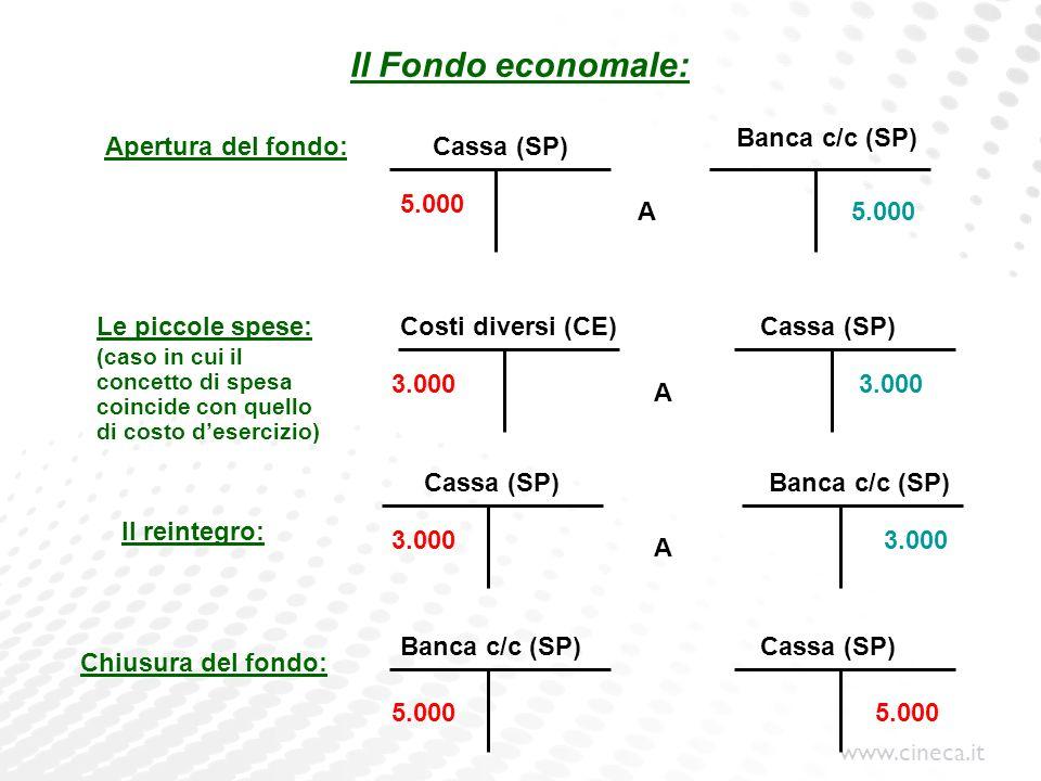 www.cineca.it Il Fondo economale: Cassa (SP) Le piccole spese: (caso in cui il concetto di spesa coincide con quello di costo desercizio) Il reintegro