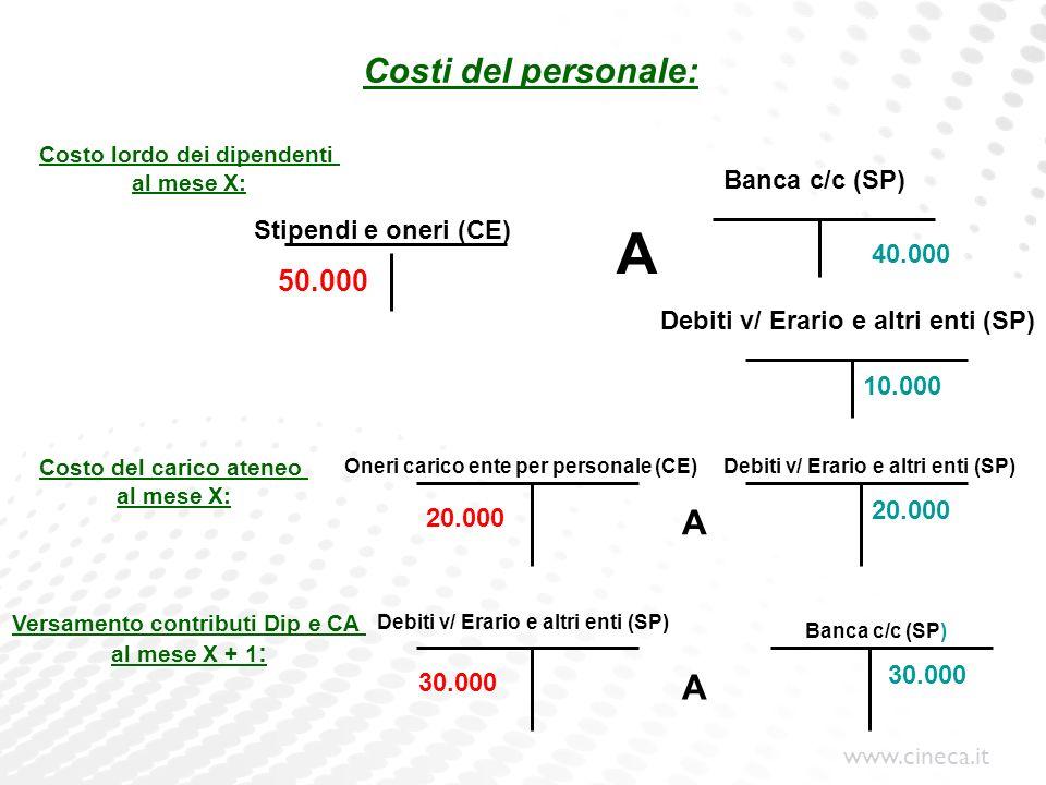 www.cineca.it Costi del personale: Stipendi e oneri (CE) Costo lordo dei dipendenti al mese X: Costo del carico ateneo al mese X: Banca c/c (SP) Oneri