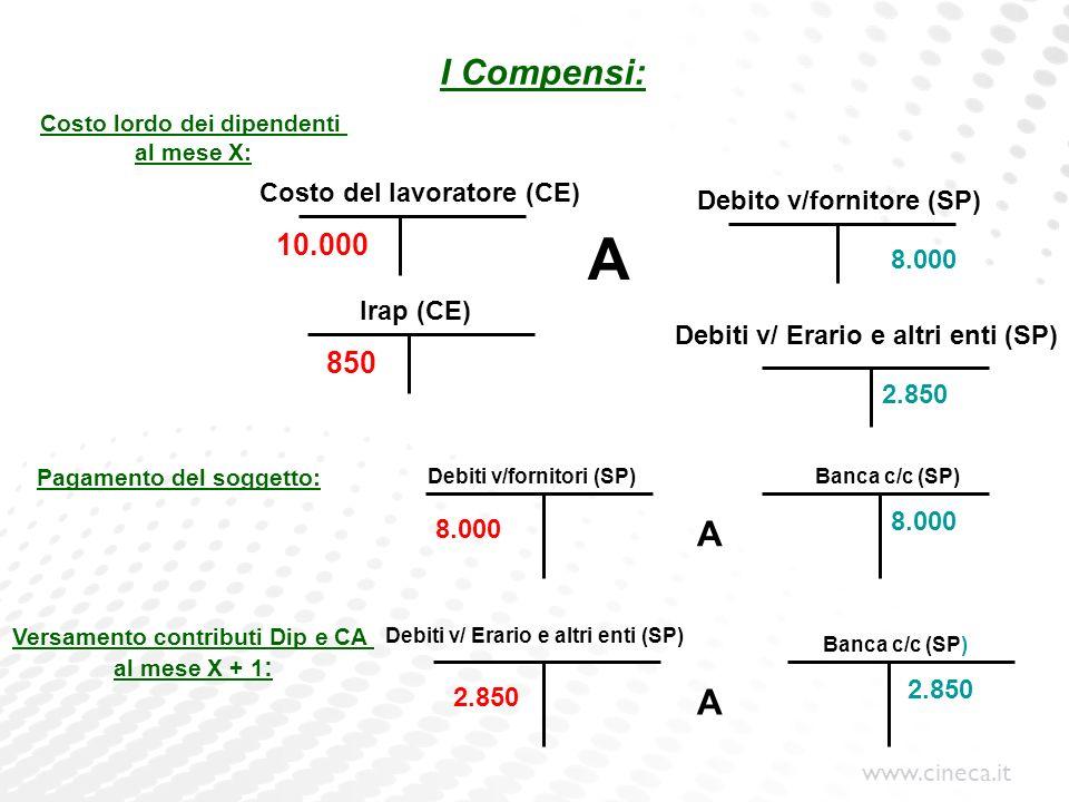 www.cineca.it I Compensi: Costo del lavoratore (CE) Costo lordo dei dipendenti al mese X: Pagamento del soggetto: Debito v/fornitore (SP) Debiti v/for