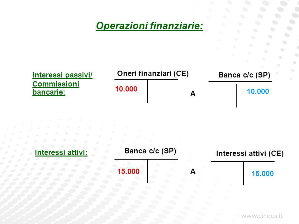 www.cineca.it Operazioni finanziarie: Oneri finanziari (CE) Interessi attivi: Banca c/c (SP) Interessi attivi (CE) A A 10.000 15.000 Interessi passivi