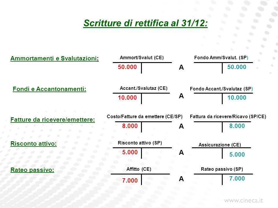 www.cineca.it Scritture di rettifica al 31/12: Ammort/Svalut (CE) Fondi e Accantonamenti: Risconto attivo: Accant./Svalutaz (CE) Fondo Accant./Svaluta