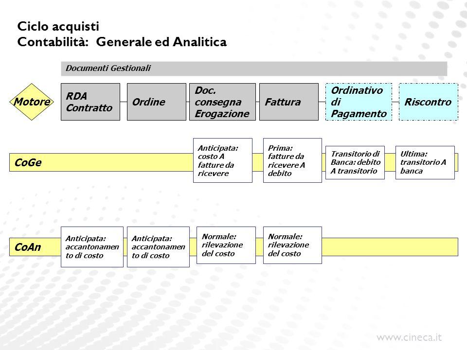 www.cineca.it CoGe Ciclo acquisti Contabilità: Generale ed Analitica Ordine Doc. consegna Erogazione Fattura Ordinativo di Pagamento Motore Riscontro