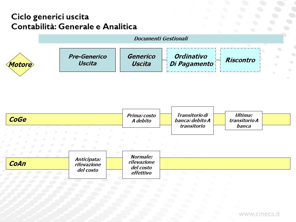 www.cineca.it CoGe Ciclo generici uscita Contabilità: Generale e Analitica Pre-Generico Uscita Generico Uscita Ordinativo Di Pagamento Riscontro Motor