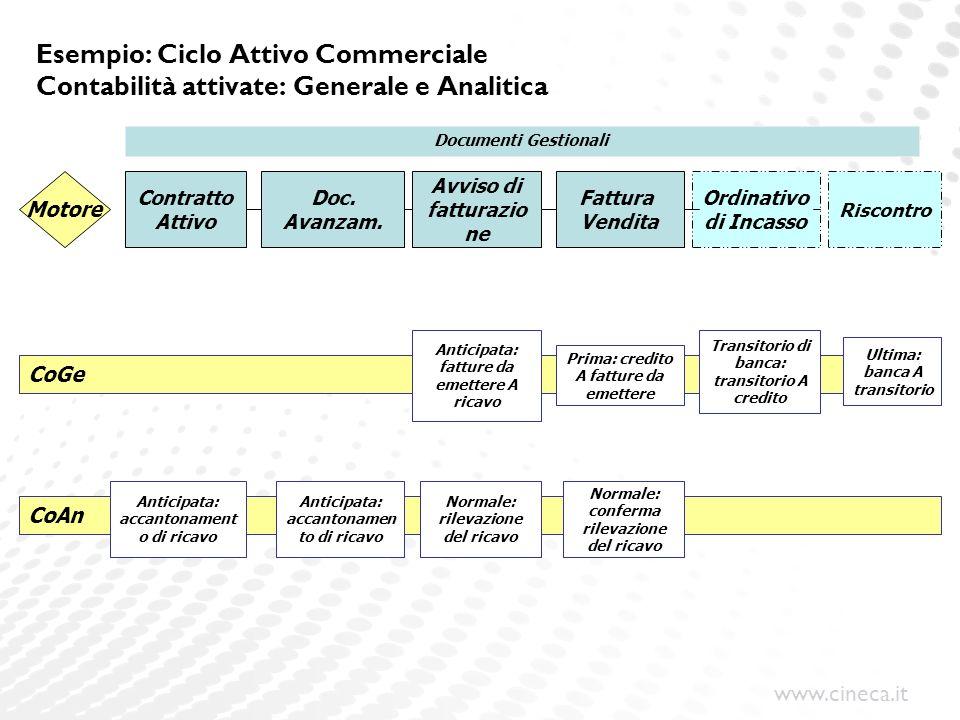 www.cineca.it Esempio: Ciclo Attivo Commerciale Contabilità attivate: Generale e Analitica Contratto Attivo Avviso di fatturazio ne Fattura Vendita Or