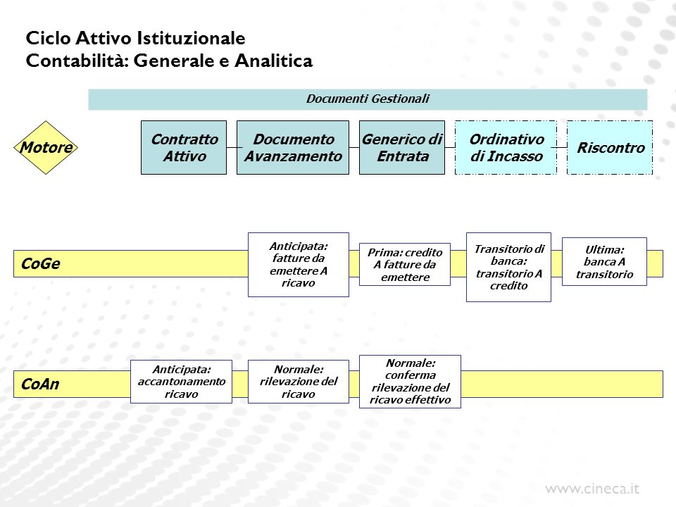 www.cineca.it Ciclo Attivo Istituzionale Contabilità: Generale e Analitica Contratto Attivo Documento Avanzamento Generico di Entrata Ordinativo di In