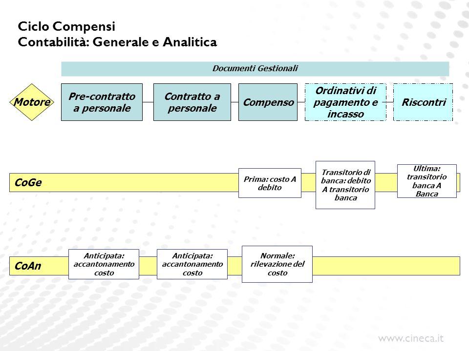 www.cineca.it Ciclo Compensi Contabilità: Generale e Analitica Pre-contratto a personale Contratto a personale Compenso Ordinativi di pagamento e inca