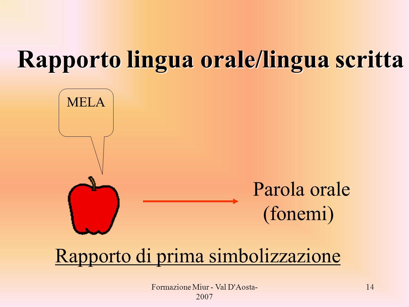 Formazione Miur - Val D'Aosta- 2007 14 Rapporto di prima simbolizzazione Parola orale (fonemi) MELA Rapporto lingua orale/lingua scritta