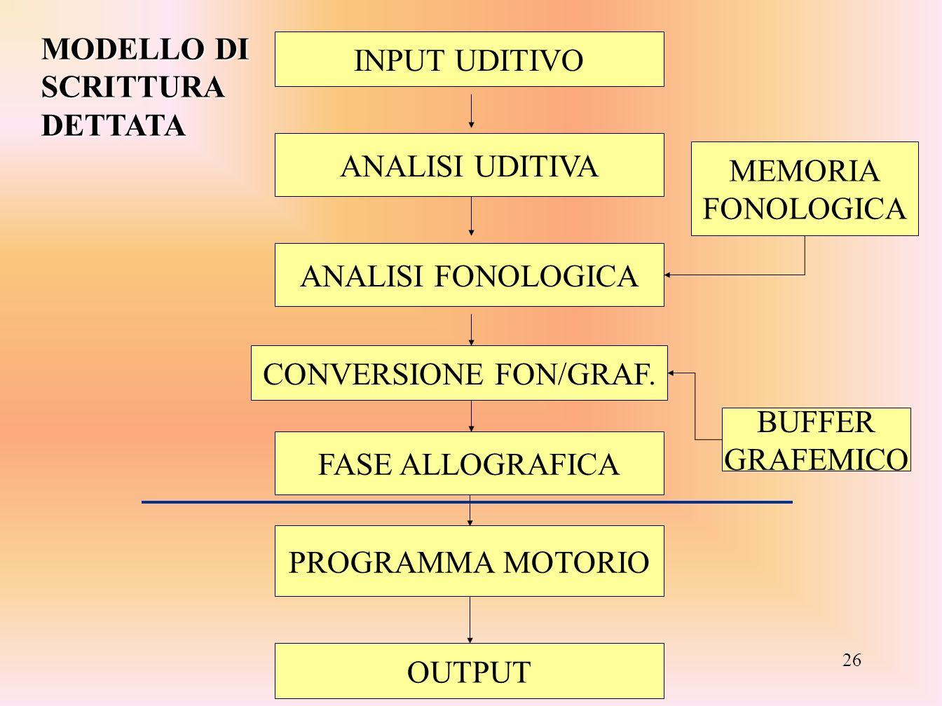 Formazione Miur - Val D'Aosta- 2007 26 INPUT UDITIVO ANALISI UDITIVA ANALISI FONOLOGICA MEMORIA FONOLOGICA FASE ALLOGRAFICA BUFFER GRAFEMICO PROGRAMMA