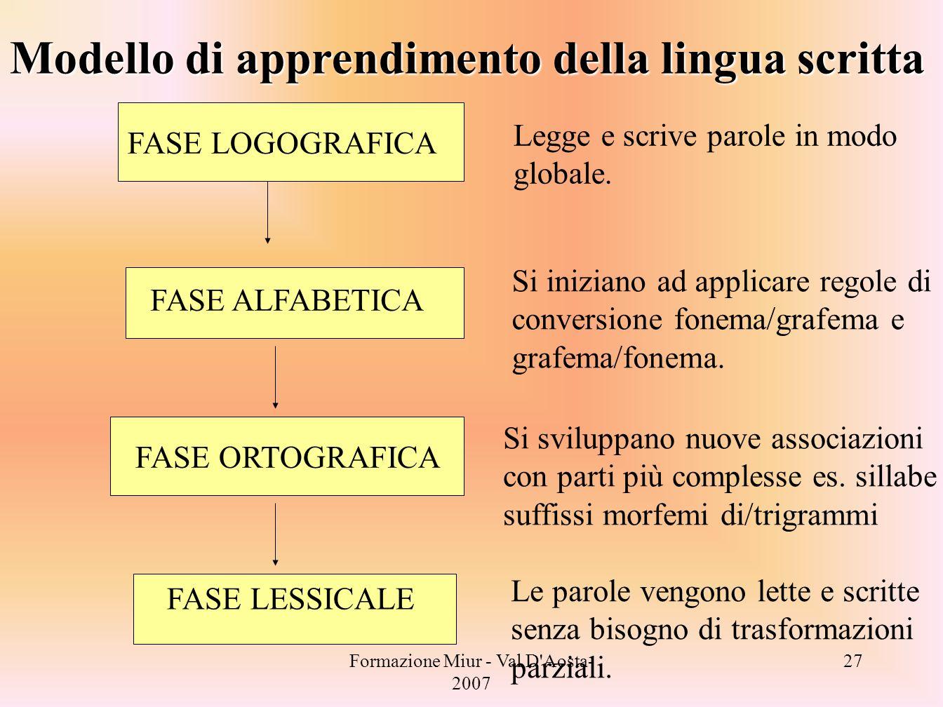 Formazione Miur - Val D'Aosta- 2007 27 FASE LOGOGRAFICA FASE ALFABETICA FASE ORTOGRAFICA FASE LESSICALE Modello di apprendimento della lingua scritta