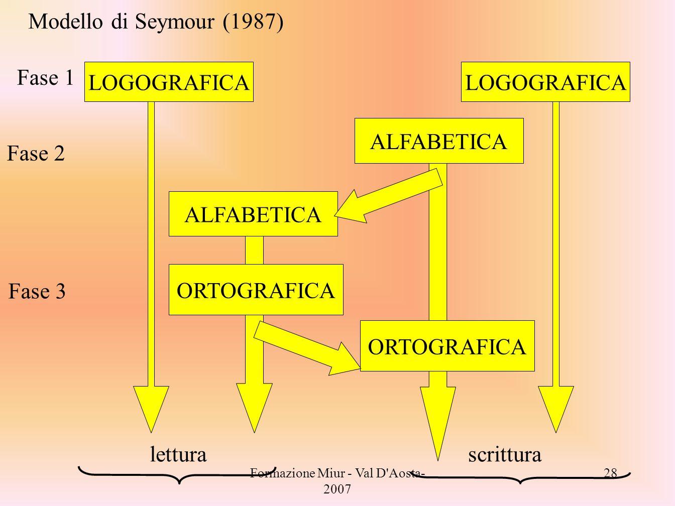 Formazione Miur - Val D'Aosta- 2007 28 Fase 1 LOGOGRAFICA letturascrittura ALFABETICA ORTOGRAFICA Fase 2 Fase 3 Modello di Seymour (1987)