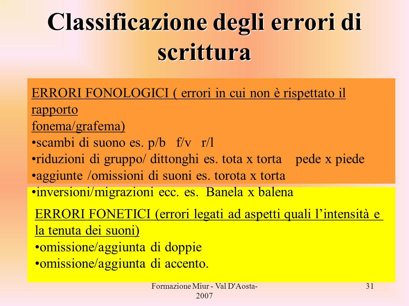 Formazione Miur - Val D'Aosta- 2007 31 Classificazione degli errori di scrittura ERRORI FONOLOGICI ( errori in cui non è rispettato il rapporto fonema