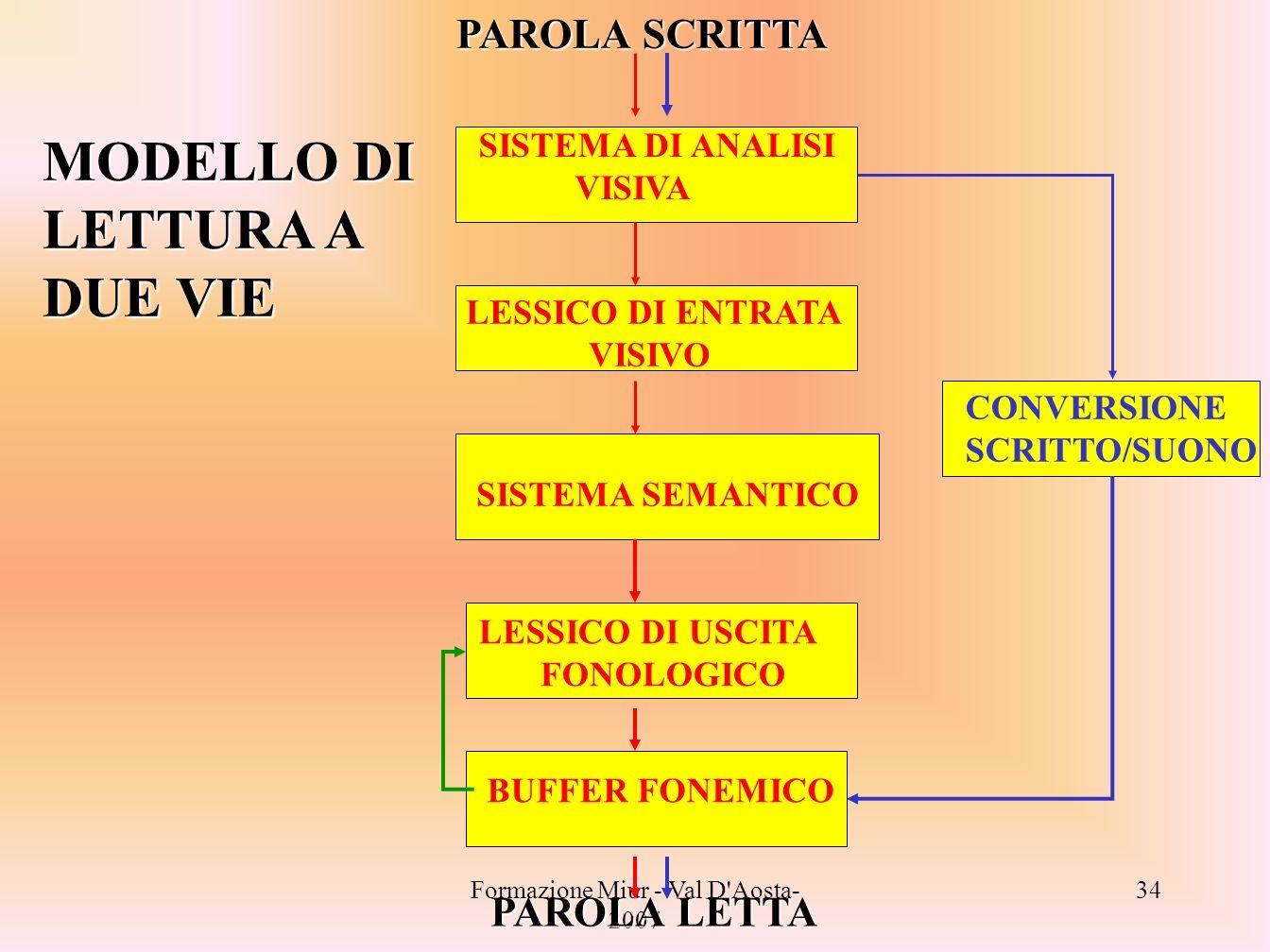 Formazione Miur - Val D'Aosta- 2007 34 PAROLA SCRITTA SISTEMA DI ANALISI VISIVA LESSICO DI ENTRATA VISIVO SISTEMA SEMANTICO LESSICO DI USCITA FONOLOGI
