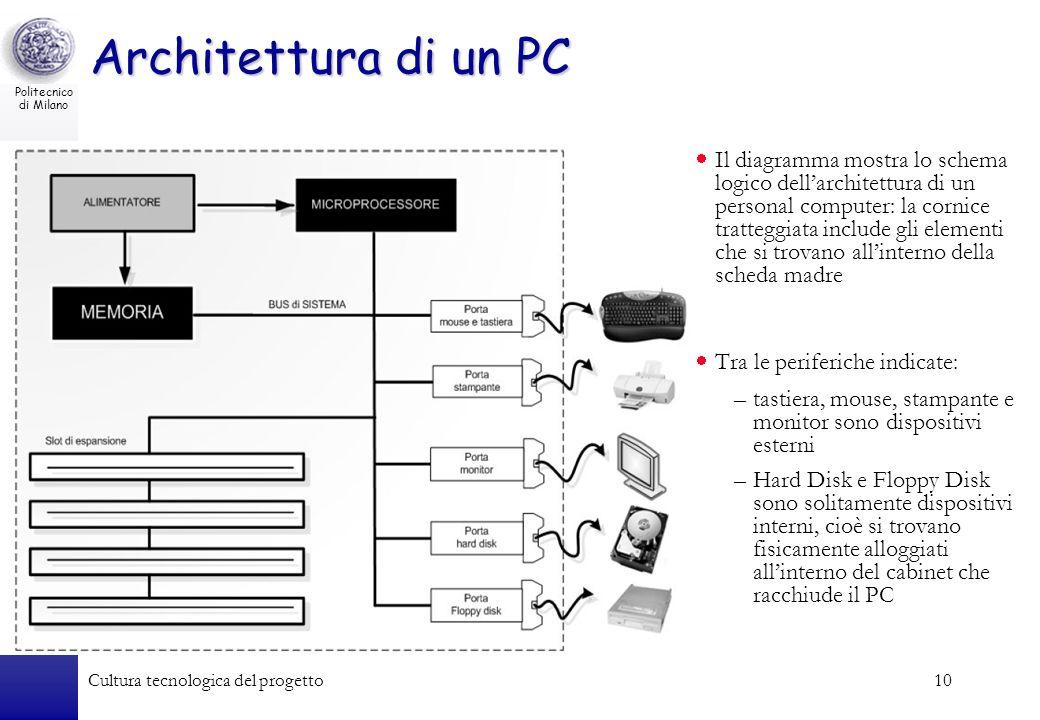 Politecnico di Milano Cultura tecnologica del progetto10 Architettura di un PC Il diagramma mostra lo schema logico dellarchitettura di un personal co