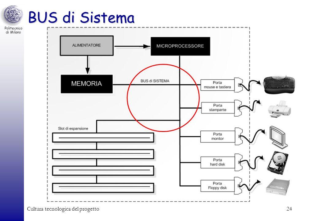 Politecnico di Milano Cultura tecnologica del progetto24 BUS di Sistema