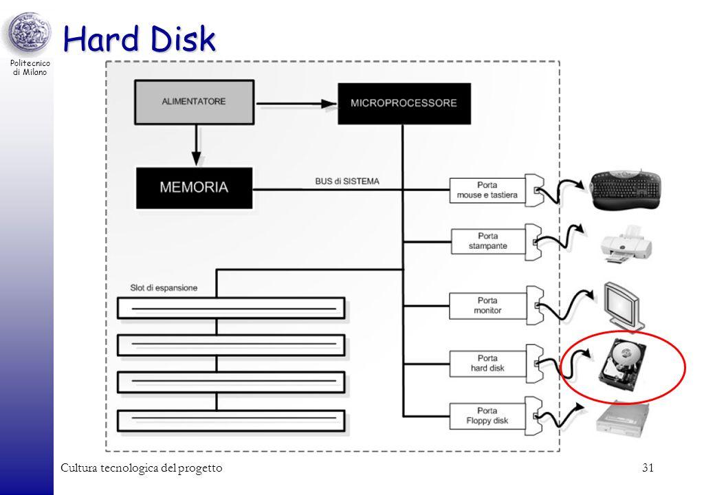 Politecnico di Milano Cultura tecnologica del progetto31 Hard Disk