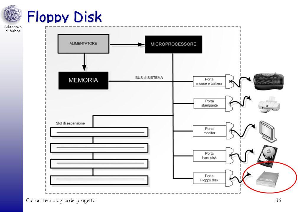 Politecnico di Milano Cultura tecnologica del progetto36 Floppy Disk