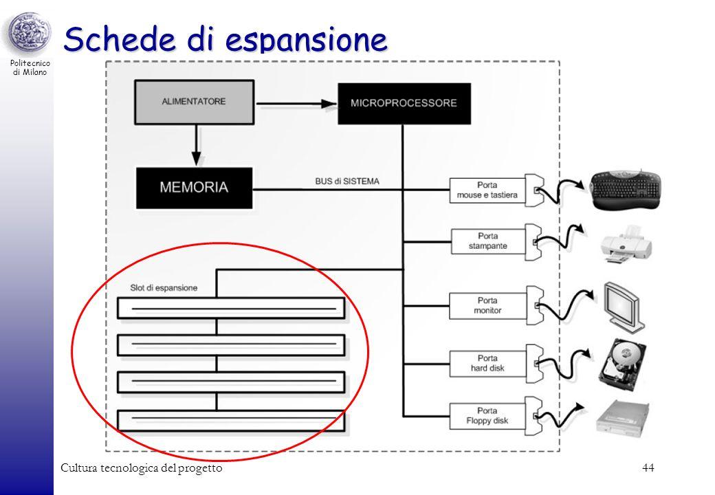 Politecnico di Milano Cultura tecnologica del progetto44 Schede di espansione