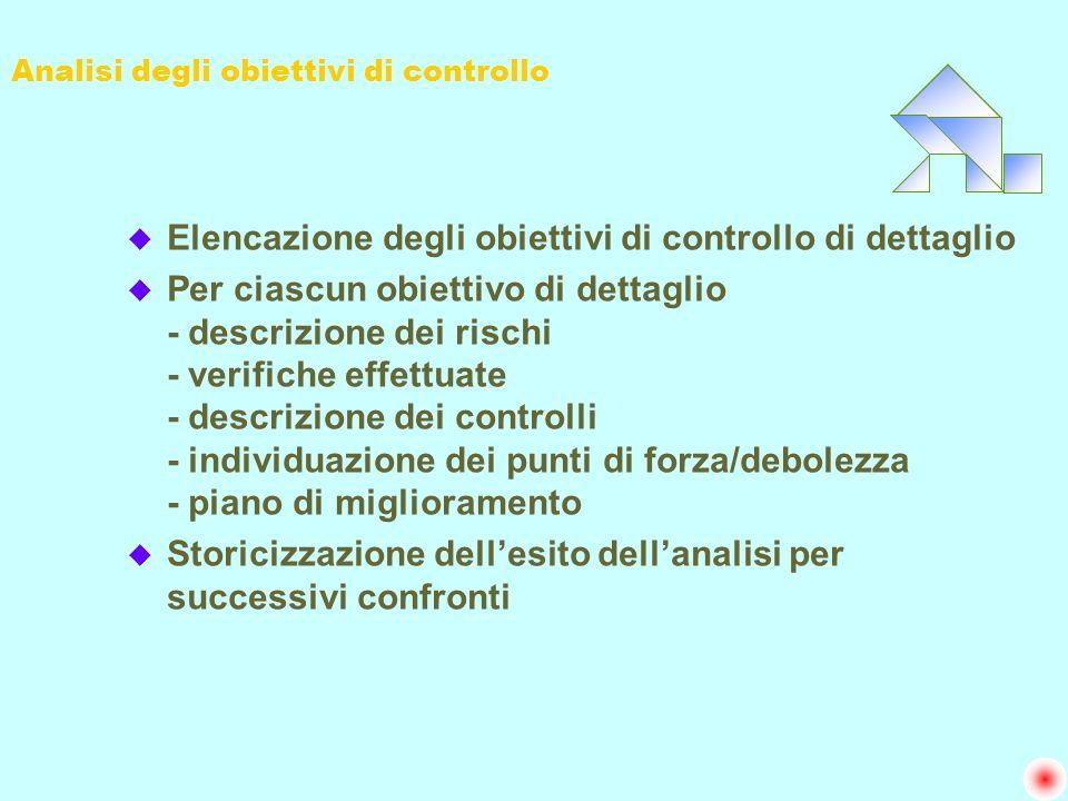 Analisi degli obiettivi di controllo u Elencazione degli obiettivi di controllo di dettaglio u Per ciascun obiettivo di dettaglio - descrizione dei ri