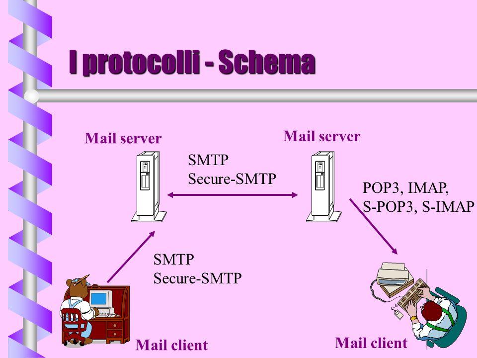 I protocolli - Schema Mail server Mail client SMTP Secure-SMTP POP3, IMAP, S-POP3, S-IMAP SMTP Secure-SMTP