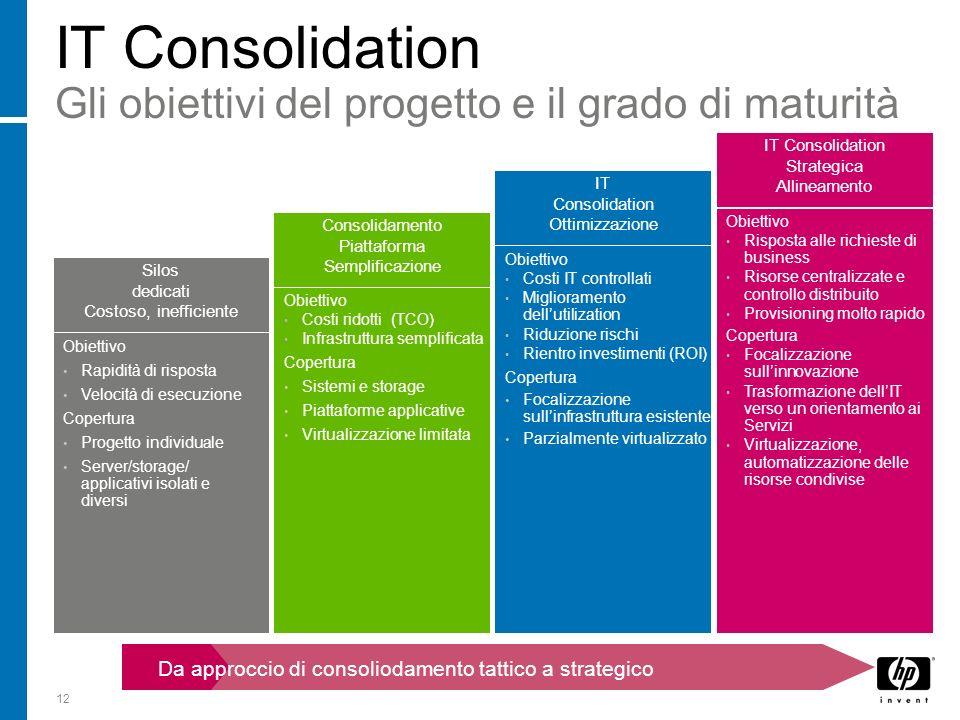 12 IT Consolidation Gli obiettivi del progetto e il grado di maturità IT Consolidation Ottimizzazione Obiettivo Costi IT controllati Miglioramento del