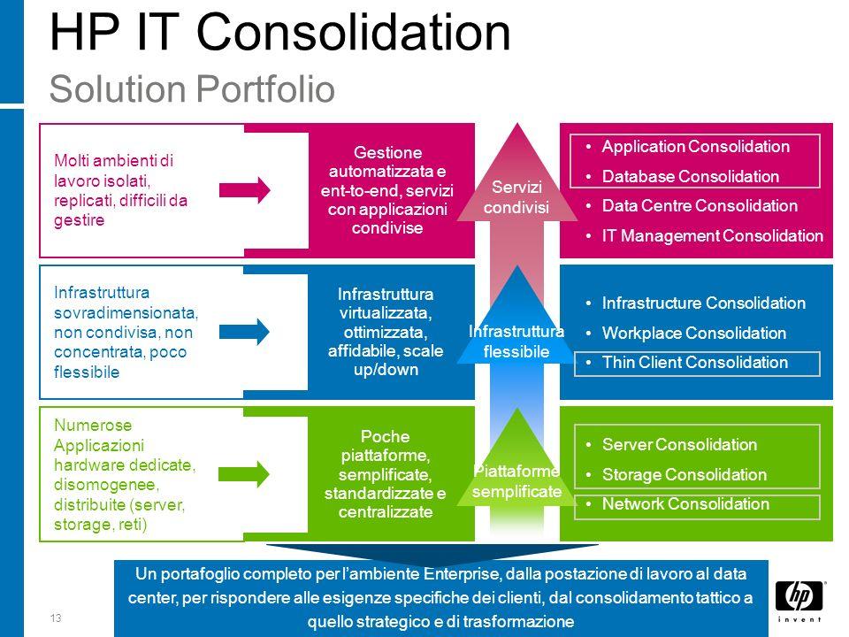 13 HP IT Consolidation Solution Portfolio Application Consolidation Database Consolidation Data Centre Consolidation IT Management Consolidation Gesti