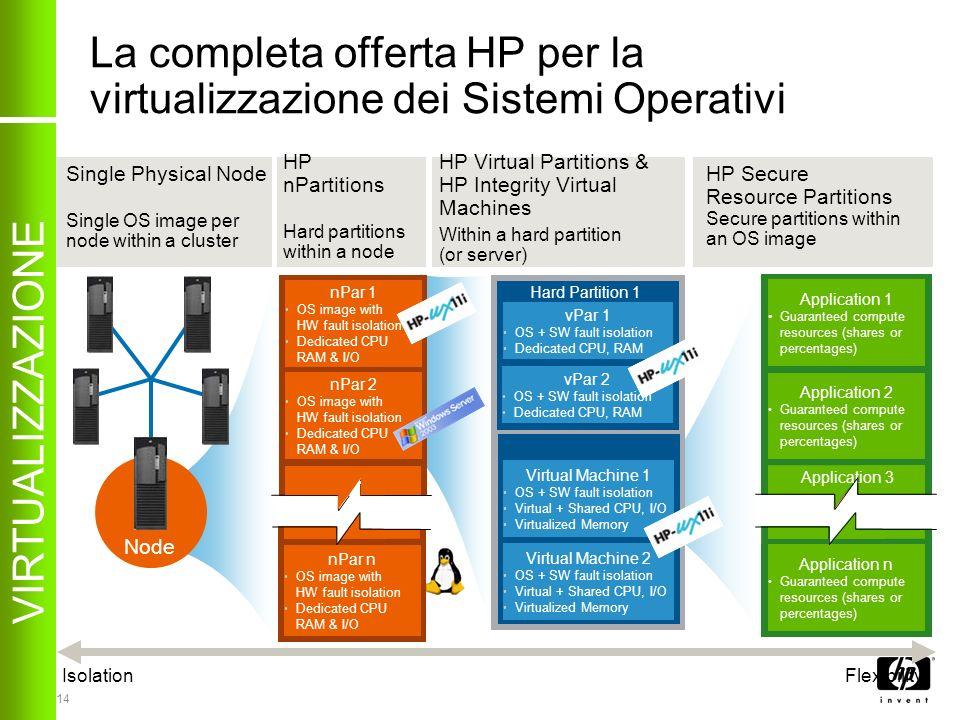 14 La completa offerta HP per la virtualizzazione dei Sistemi Operativi nPar n OS image with HW fault isolation Dedicated CPU RAM & I/O IsolationFlexi