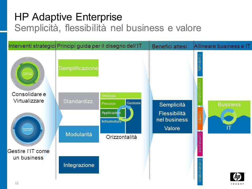 15 + Allineare business e IT Principi guida per il disegno dellIT Benefici attesi Integrazione Semplificazione Standardizz. Modularità Interventi stra