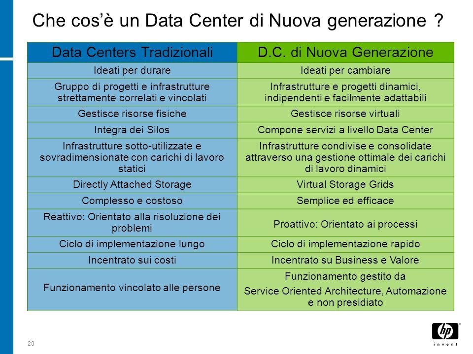 20 Che cosè un Data Center di Nuova generazione ? Data Centers TradizionaliD.C. di Nuova Generazione Ideati per durareIdeati per cambiare Gruppo di pr