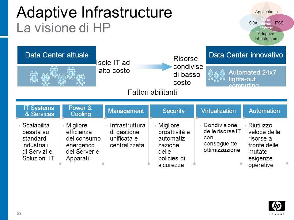 23 Automation Virtualization Security IT Systems & Services Adaptive Infrastructure La visione di HP Data Center attualeData Center innovativo Fattori