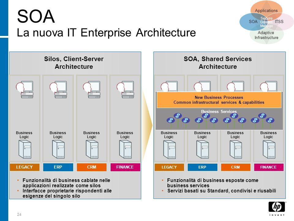 24 Funzionalità di business cablate nelle applicazioni realizzate come silos Interfacce proprietarie rispondenti alle esigenze del singolo silo Silos,