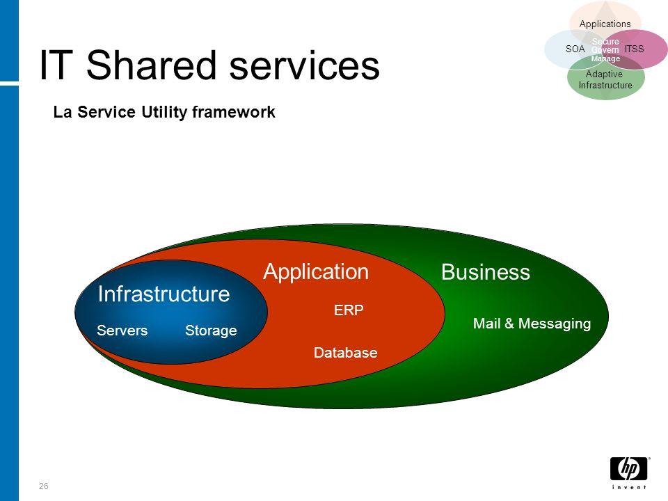 26 Infrastructure Application Business Mail & Messaging ERP Database StorageServers La Service Utility framework IT Shared services Adaptive Infrastru