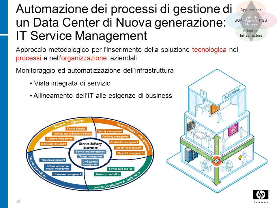 28 Automazione dei processi di gestione di un Data Center di Nuova generazione: IT Service Management Adaptive Infrastructure Applications SOAITSS Sec