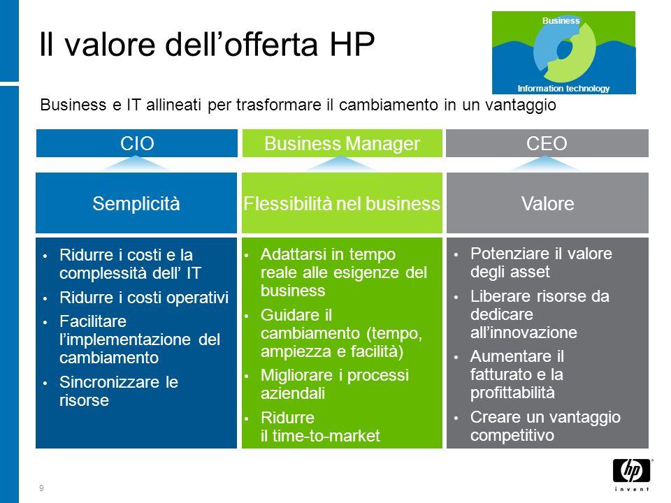9 Business e IT allineati per trasformare il cambiamento in un vantaggio Il valore dellofferta HP Semplicità Ridurre i costi e la complessità dell IT