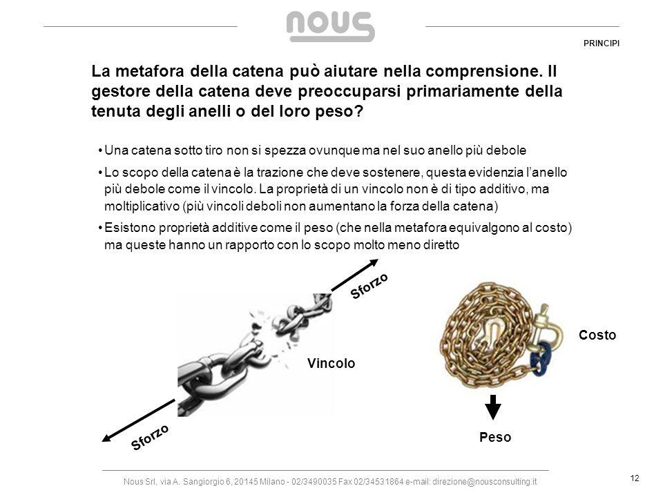 Nous Srl, via A. Sangiorgio 6, 20145 Milano - 02/3490035 Fax 02/34531864 e-mail: direzione@nousconsulting.it 12 La metafora della catena può aiutare n