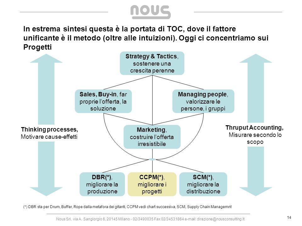 Nous Srl, via A. Sangiorgio 6, 20145 Milano - 02/3490035 Fax 02/34531864 e-mail: direzione@nousconsulting.it 14 In estrema sintesi questa è la portata