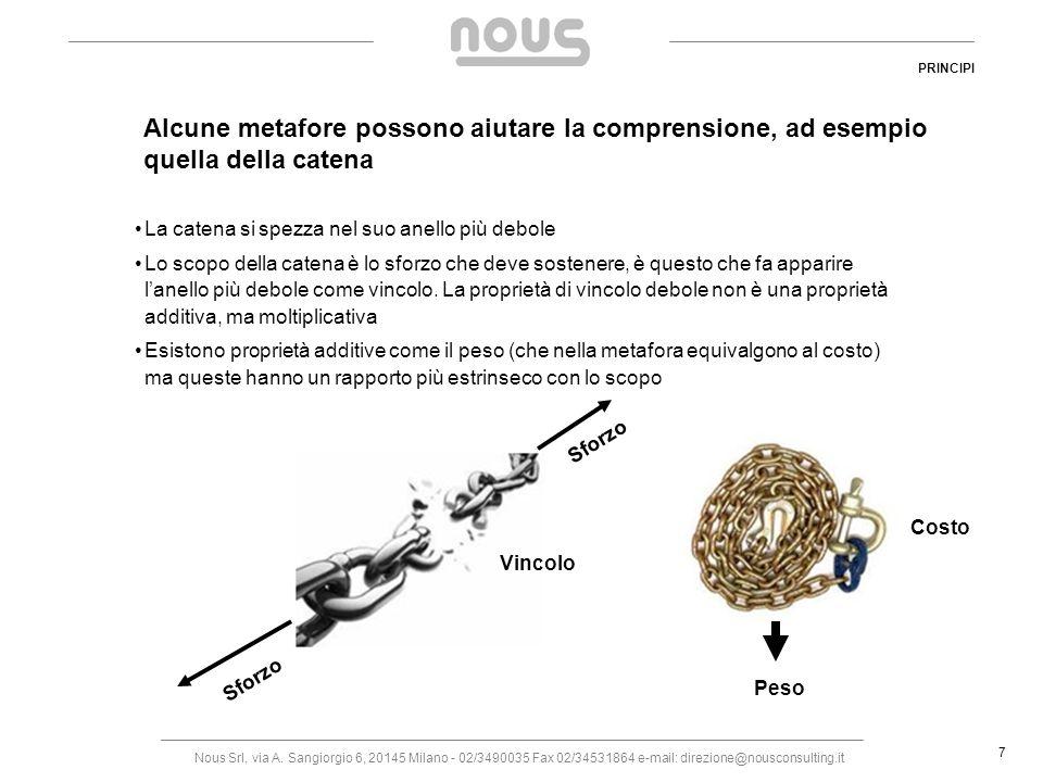 Nous Srl, via A. Sangiorgio 6, 20145 Milano - 02/3490035 Fax 02/34531864 e-mail: direzione@nousconsulting.it 7 Alcune metafore possono aiutare la comp