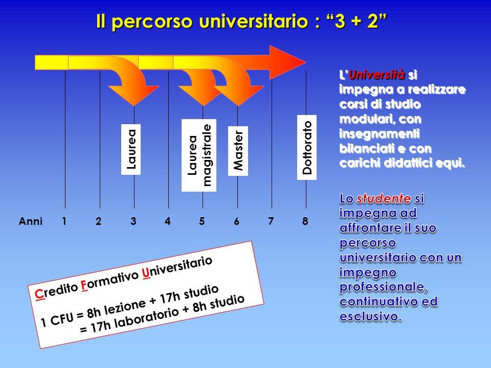 Il percorso universitario : 3 + 2 Laurea magistrale Master 24356781Anni Dottorato Credito Formativo Universitario 1 CFU = 8h lezione + 17h studio = 17