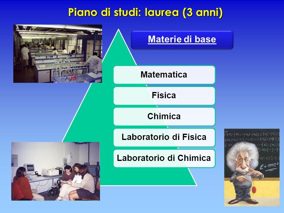 Piano di studi: laurea (3 anni) Materie di base MatematicaFisicaChimicaLaboratorio di FisicaLaboratorio di Chimica